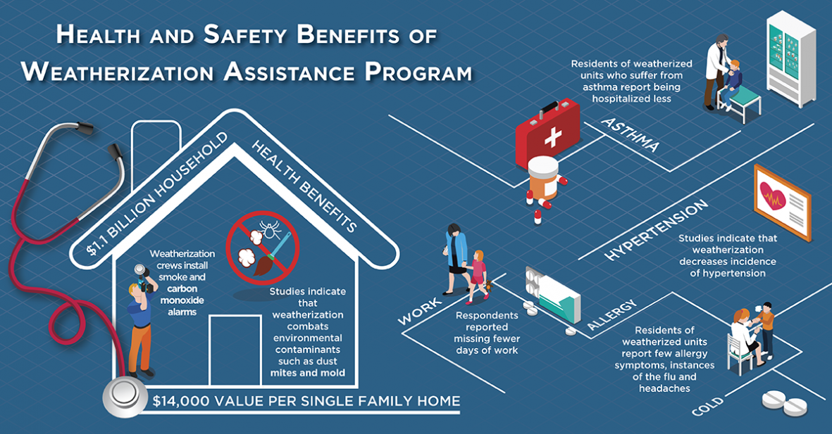 Health and Safety Benefits of Weatherization
